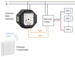 Aufbau von DALI Controller mit LED Beleuchtung und Funkschalter