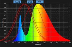 Blaues Licht der LED im Vergleich der Empfindlichkeitskurven