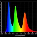 Techmail 05/18 – Wir haben es gemessen: Wirkungsweise der Nachteinstellung von Smartphones.