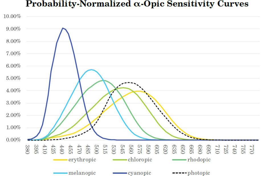 EML und weitere Empfindlichkeitskurve des Auges, auch melanopisches Wirkspektrum