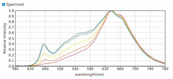 Spektrale Veränderung bei Warm-Dim