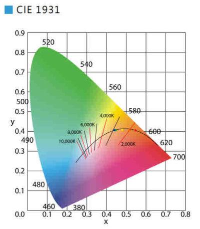 Dim-2-Warm im CIE1931 Diagramm