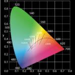 Vom Regenbogen zum CIE1931 Farbdiagramm – CCT, Farbort, Blackbody einfach erklärt