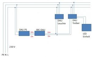 DALI-Lösung_Funk_Treiber_Maxi_Jolly_DALI