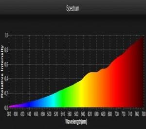 Lighting Passport Glühlampe Spektrum