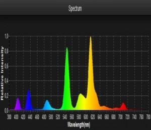 Smart Spektrometer Lighting Passport Leuchtstoff Spektrum