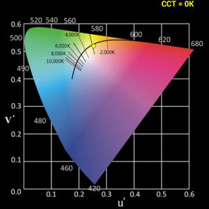 CIE1976 u`,v`Farbraum einer LED aus China mit Asensetek gemessen