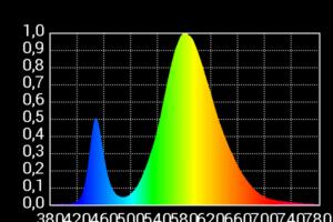 Asensetek Lichtspektrum einer China LED