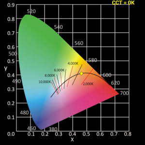 CIE1931 x,y Koordinaten einer LEDON LED Lampe