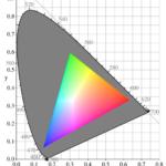 Farbraum CIE1931 reduziert auf RGB R