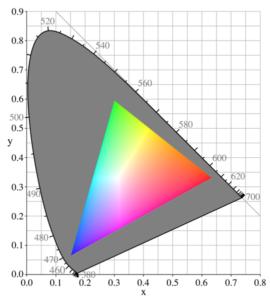 Gamut Area Index im Farbraum CIE1931 reduziert auf RGB