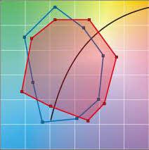 Gamut Area Index - Referenz im Vergleich