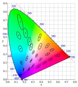 MacAdam-Ellipsen, zur Veranschaulichung 10fach vergrößert.