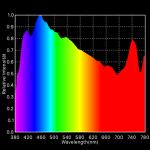 Spectrum blauer Himmel