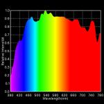 Spektrum Tageslicht
