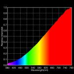 Spektrum Glühlampe
