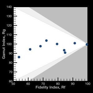 Fidelity Rf und Gamut Rg Index in einem Diagramm