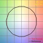 Sonnenlicht Fidelity Index