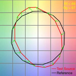 TM-30-15 zeigt Farbtonverschiebung