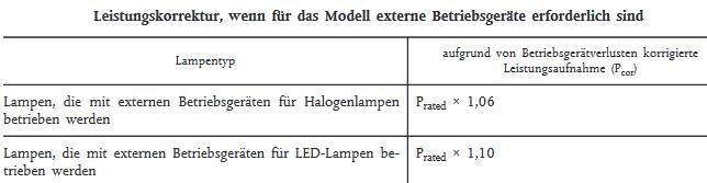 Leistungskorrektur für EU-Energielabel