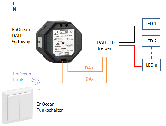 Funkschalter Für Led Beleuchtung | Enocean Dali Controller Inbetriebnahme Ganz Einfach
