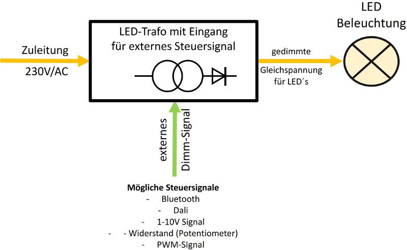 LED Streifen dimmen - LED Bänder richtig dimmen