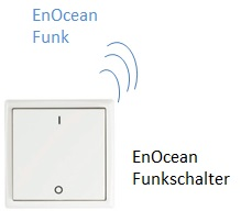 EnOcean Wireless