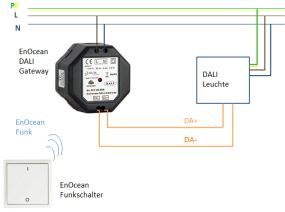 DALI Systems