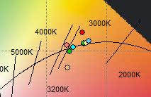 Farbtorte - Abstand zur Black-body-line
